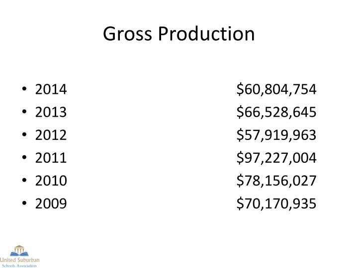 Gross Production
