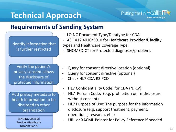Requirements of Sending System