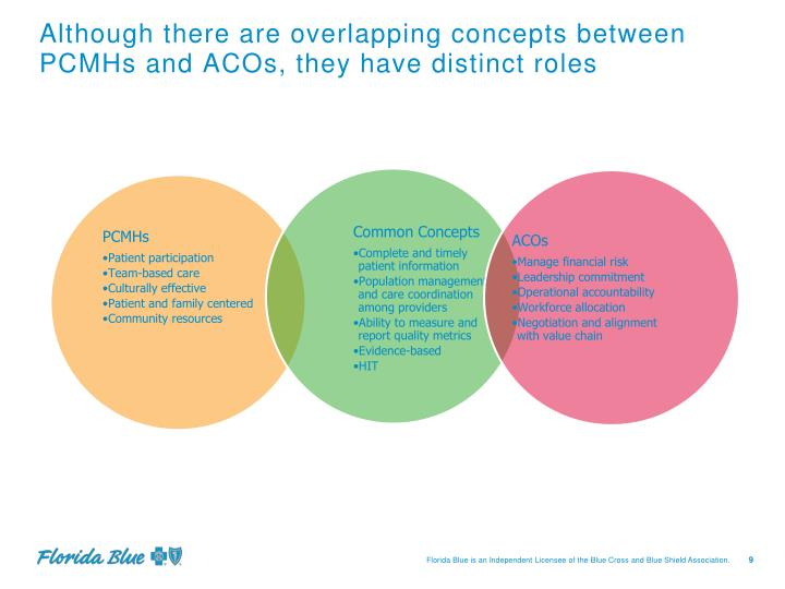 Although there are overlapping concepts between PCMHs and ACOs, they have distinct roles