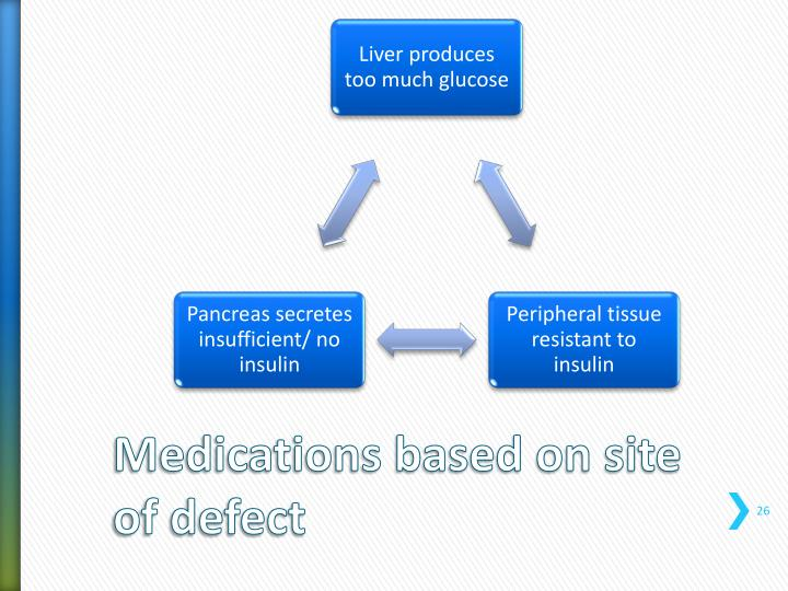 Medications based on site of defect