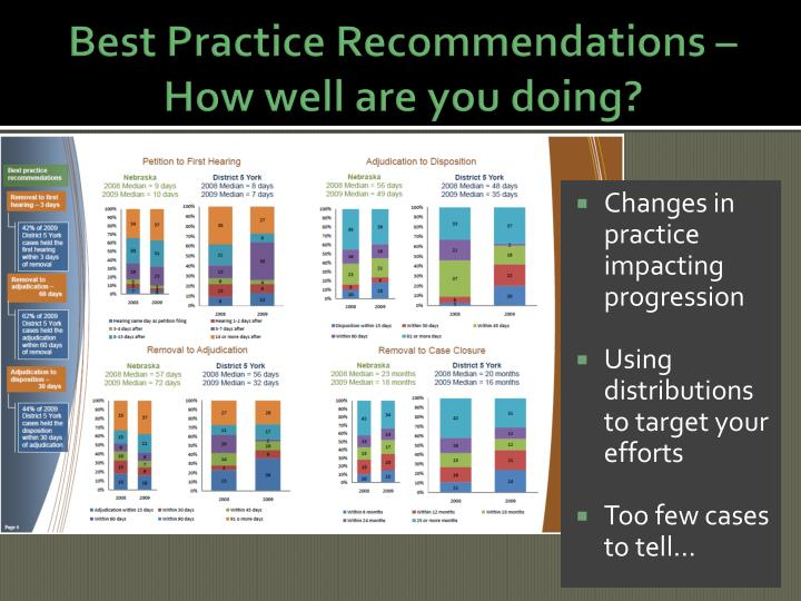 Best Practice Recommendations – How well are you doing?