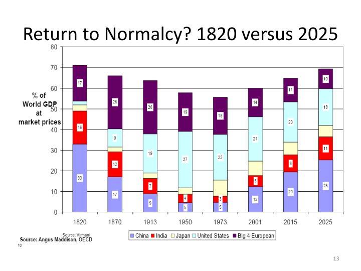 Return to Normalcy? 1820 versus 2025