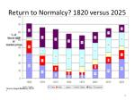 return to normalcy 1820 versus 2025