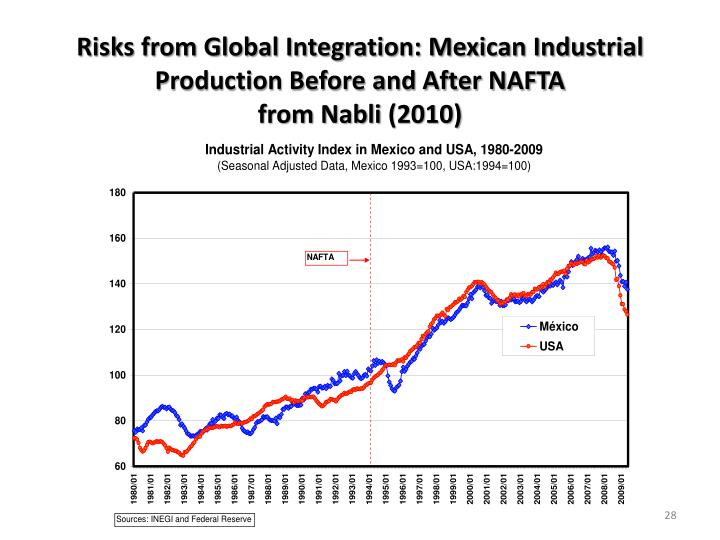 Risks from Global Integration: Mexican Industrial Production Before and After NAFTA