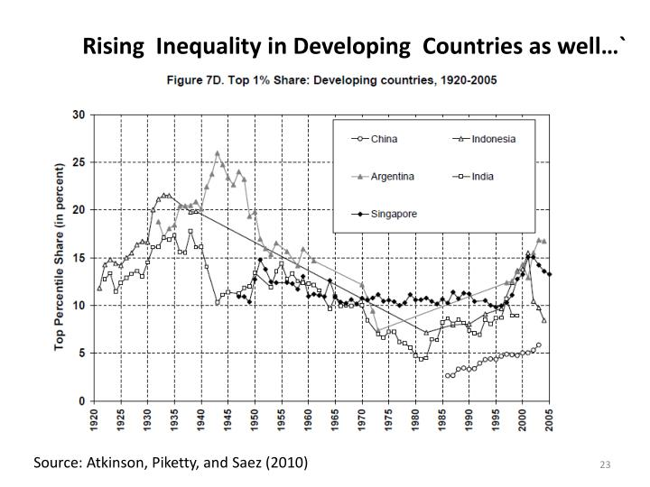Rising  Inequality in Developing  Countries as well…`