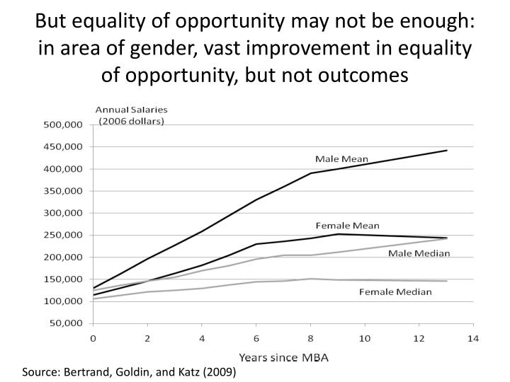 But equality of opportunity may not be enough: in area of gender, vast improvement in equality of opportunity, but not outcomes