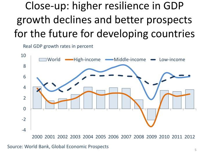 Close-up: higher resilience in GDP growth declines and better prospects for the future for developing countries