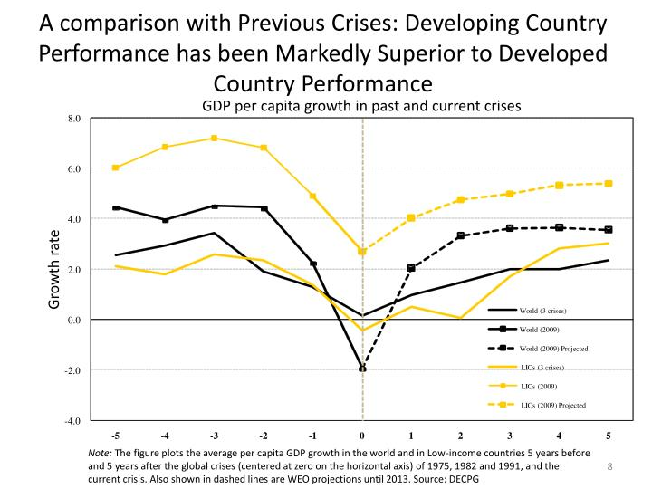 A comparison with Previous Crises: Developing Country Performance has been Markedly Superior to Developed Country Performance