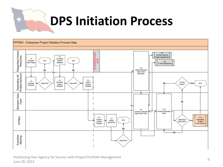 DPS Initiation Process