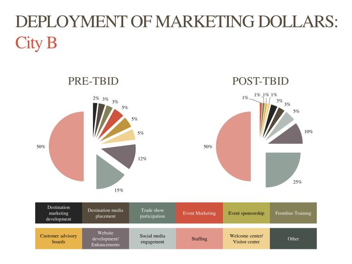 DEPLOYMENT OF MARKETING DOLLARS: