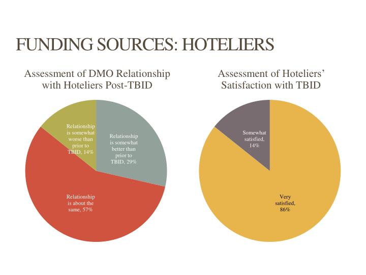 FUNDING SOURCES: HOTELIERS