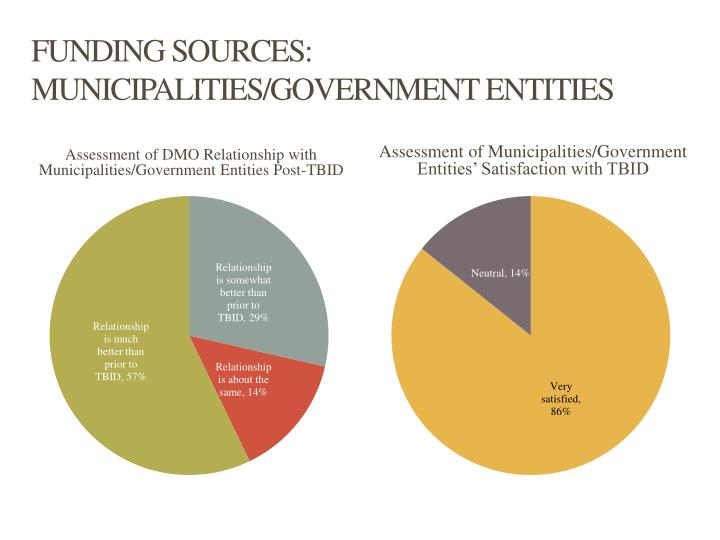 FUNDING SOURCES: MUNICIPALITIES/GOVERNMENT ENTITIES