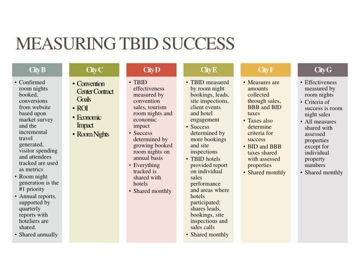 MEASURING TBID SUCCESS