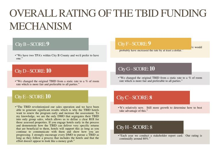 OVERALL RATING OF THE TBID FUNDING MECHANISM