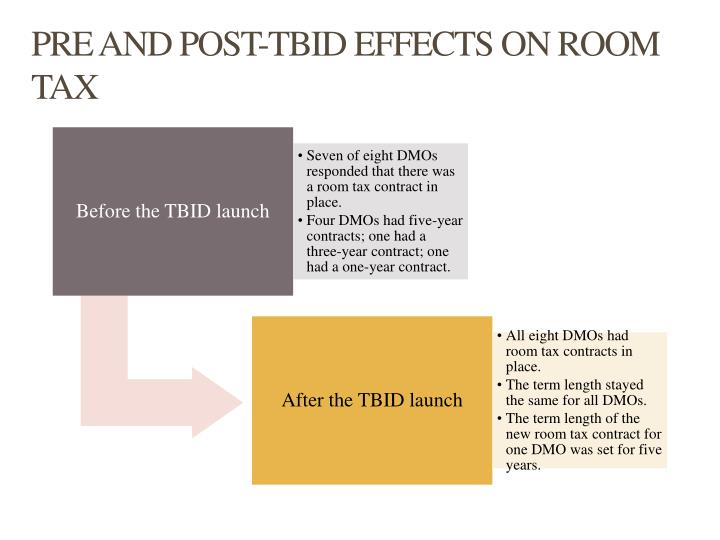 PRE AND POST-TBID EFFECTS ON ROOM TAX