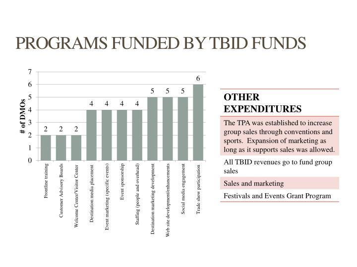 PROGRAMS FUNDED BY TBID FUNDS