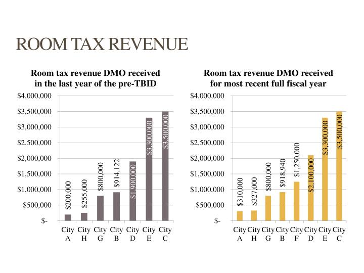ROOM TAX REVENUE