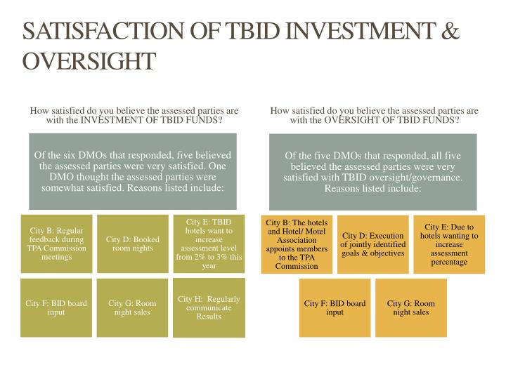 SATISFACTION OF TBID INVESTMENT & OVERSIGHT