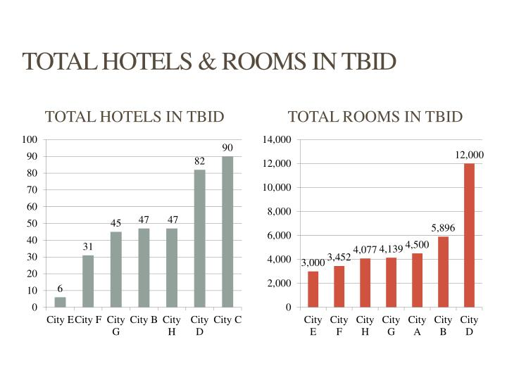 TOTAL HOTELS & ROOMS IN TBID