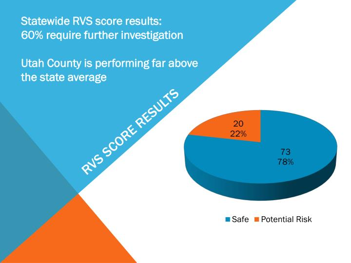 Statewide RVS score results: