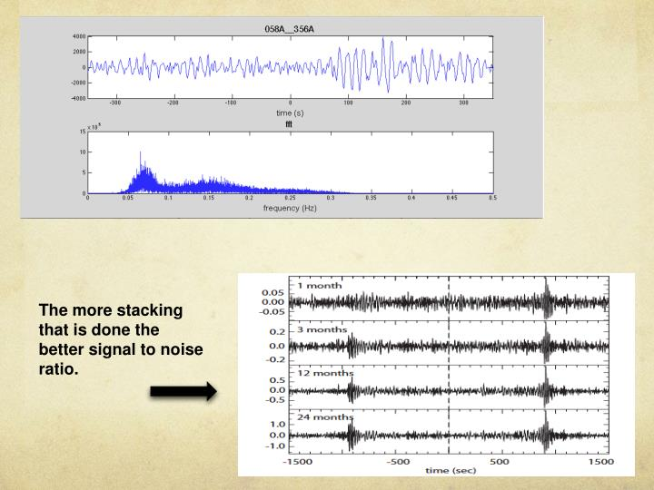 The more stacking that is done the better signal to noise ratio.