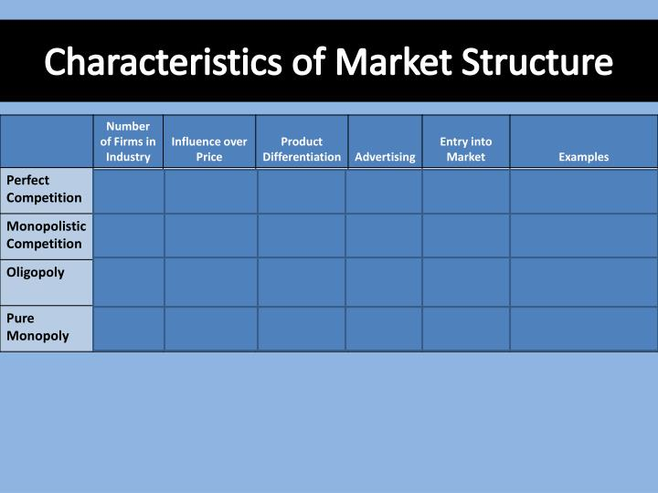 Characteristics of Market Structure