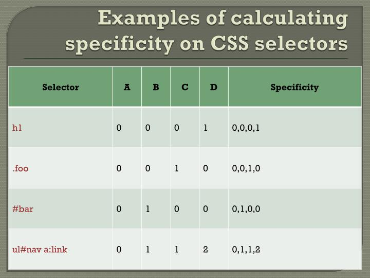 Examples of calculating specificity on CSS selectors
