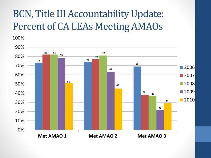 BCN, Title III Accountability Update: Percent
