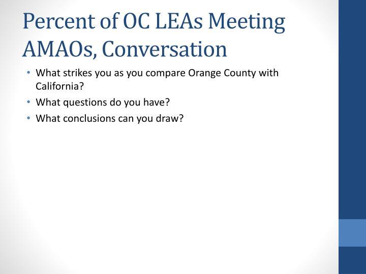 Percent of OC LEAs Meeting