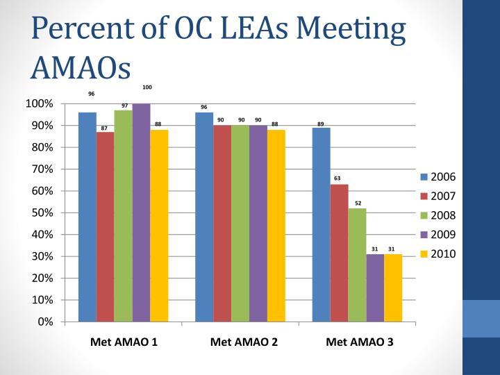 Percent of OC LEAs Meeting AMAOs