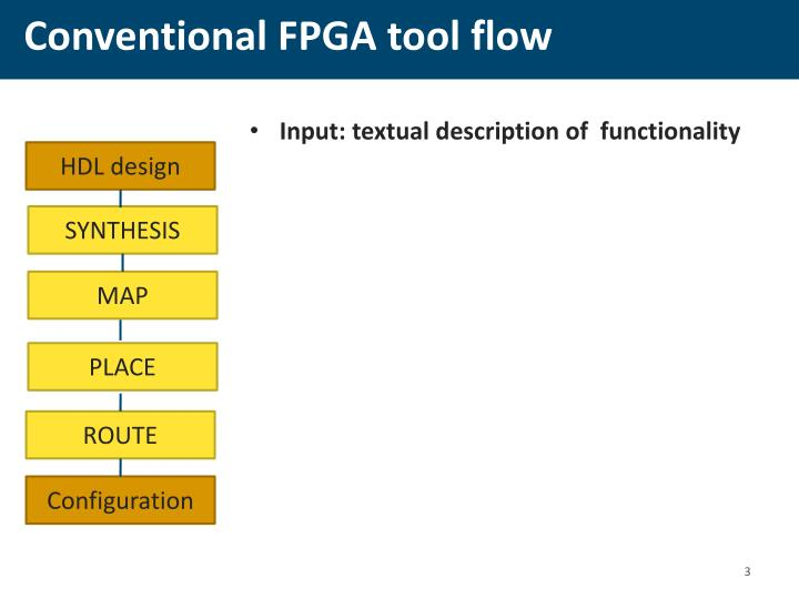 Conventional FPGA tool flow