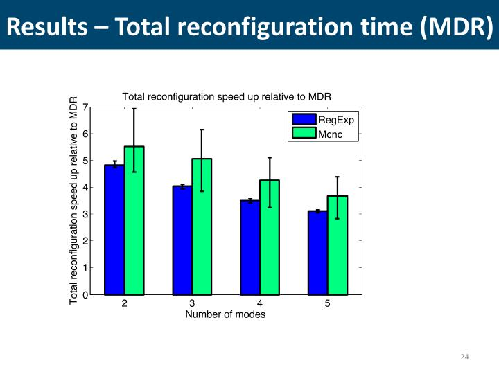 Results – Total reconfiguration time (MDR)