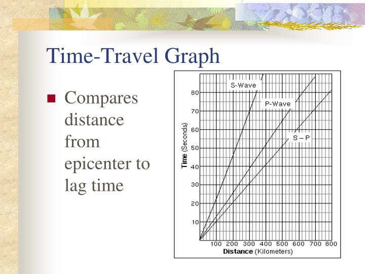Time-Travel Graph