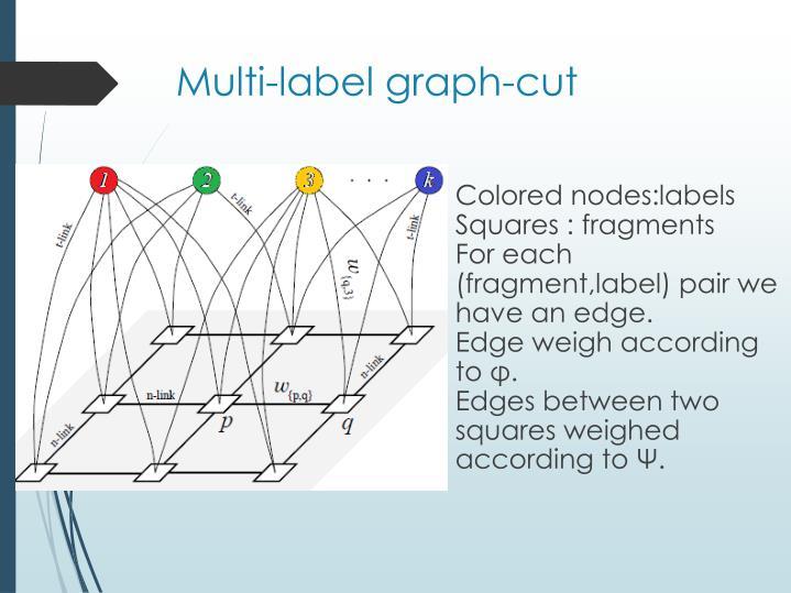 Multi-label graph-cut