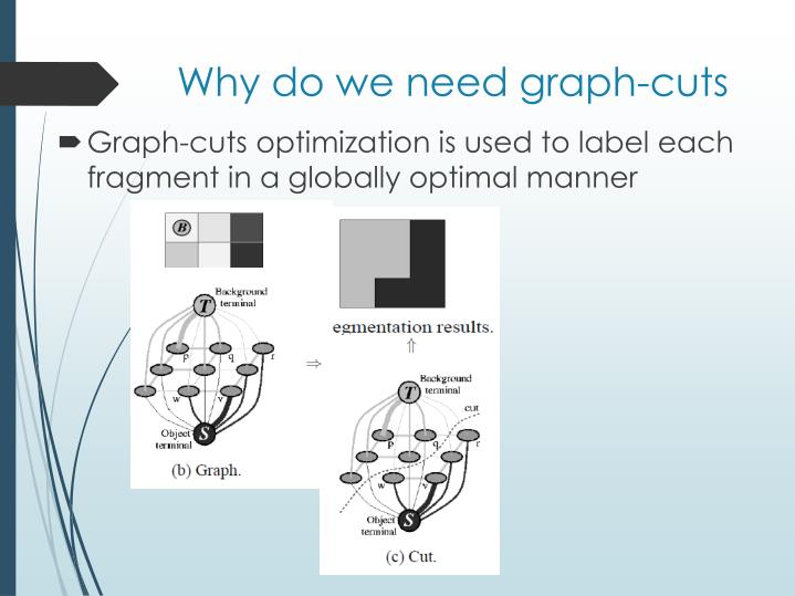 Why do we need graph-cuts