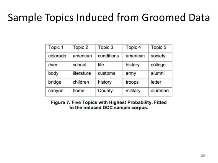 Sample Topics Induced from Groomed Data