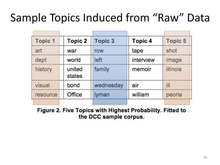 """Sample Topics Induced from """"Raw"""" Data"""