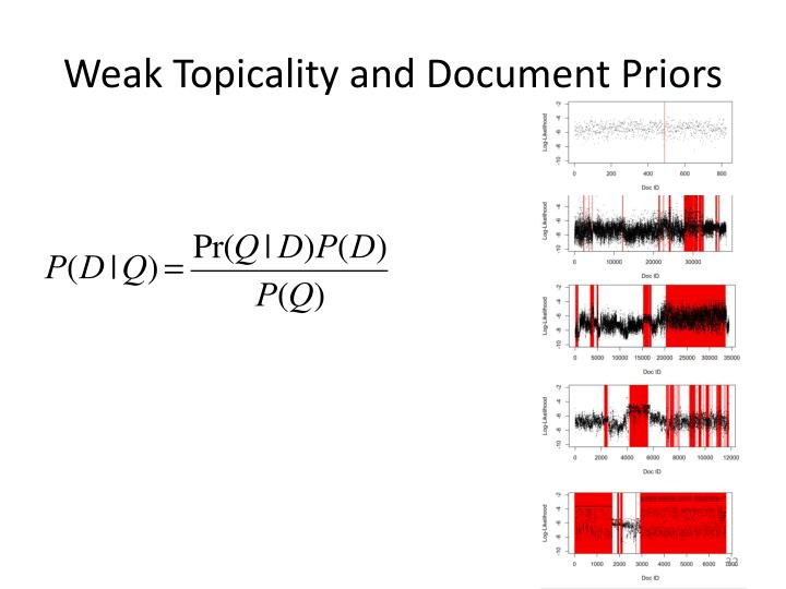 Weak Topicality and Document Priors