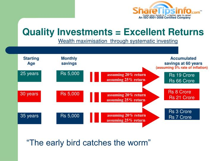 Quality Investments = Excellent Returns
