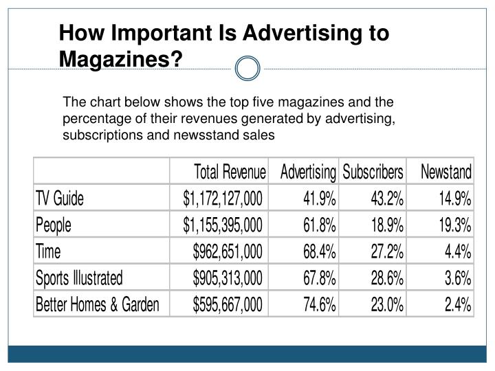 How Important Is Advertising to Magazines?