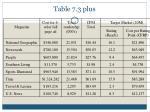 table 7 3 plus