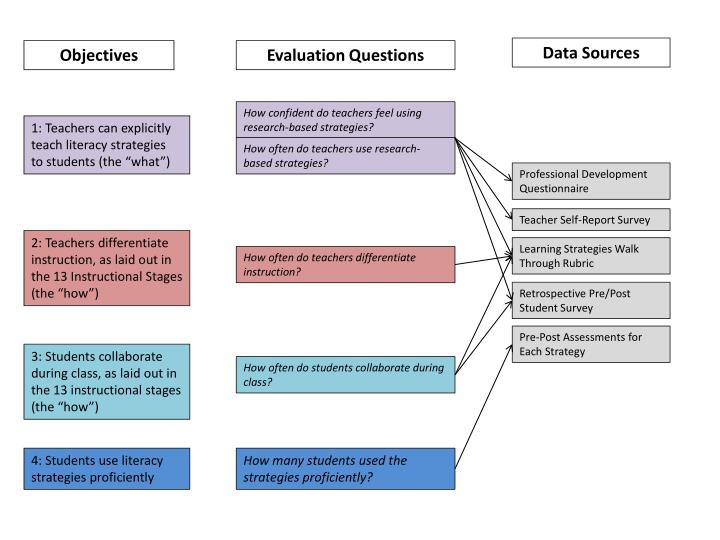 Data Sources