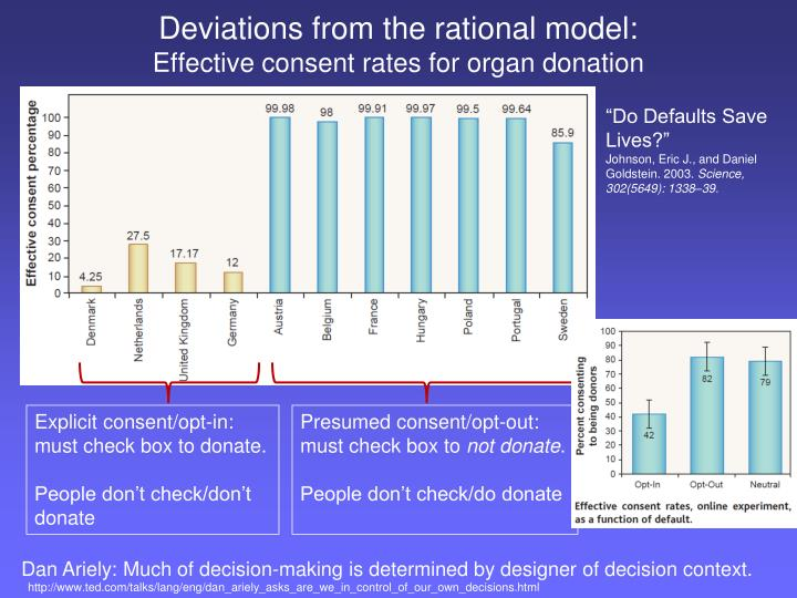 Deviations from the rational model: