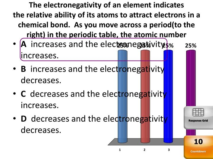 The electronegativity of an element indicates