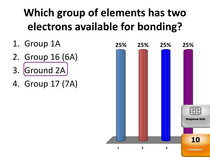 Which group of elements has two electrons available for bonding?