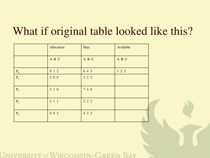 What if original table looked like this?