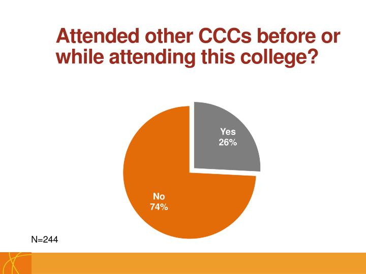 Attended other CCCs before or while attending this college?