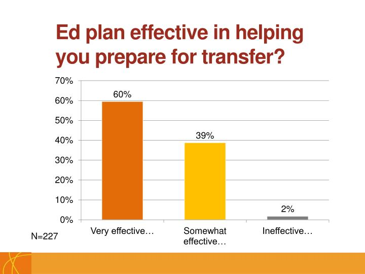 Ed plan effective in helping you prepare for transfer?