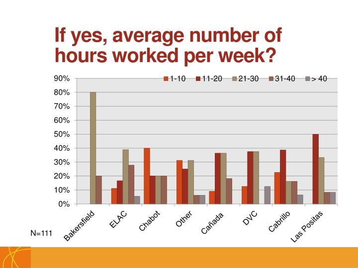 If yes, average number of hours worked per week?