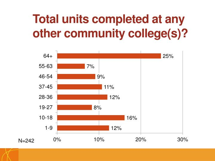 Total units completed at any other community college(s)?